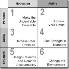 Influencer Model